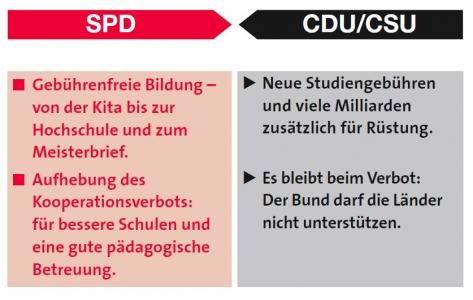 SPD-CDU zum Thema Bildung