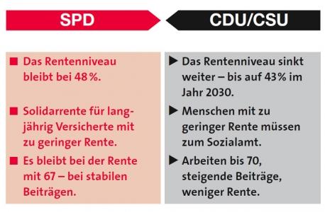 SPD-CDU zum Thema Rente