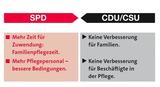 SPD-CDU zum Thema Pflege