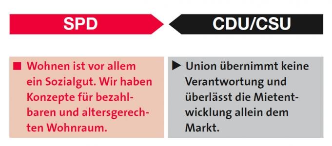 SPD-CDU zum Thema Stadt-Land