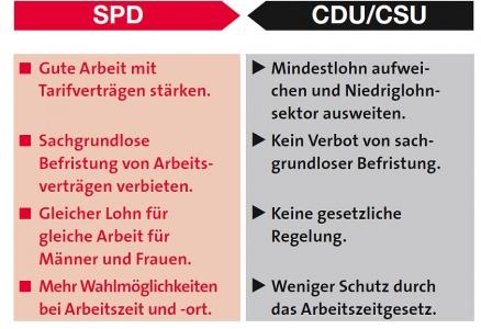 SPD-CDU zum Thema Arbeit